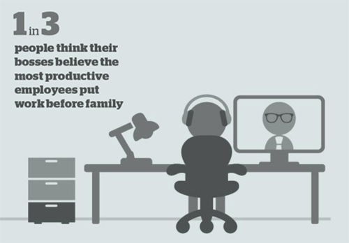 1 in 3 feel boss favours those who put work before family