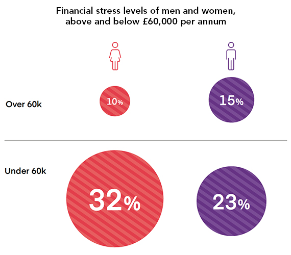Impact of salary on levels of financial stress for under 32 year olds and over 33 year olds.