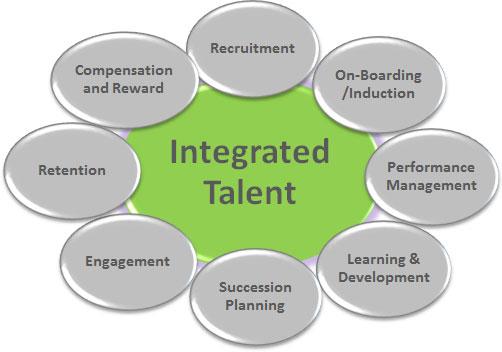 Integrated talent management | | HR Grapevine