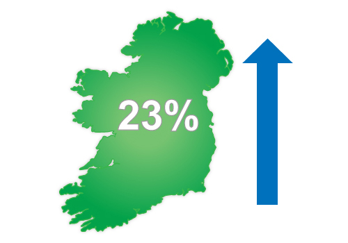 Irish jobs market booming