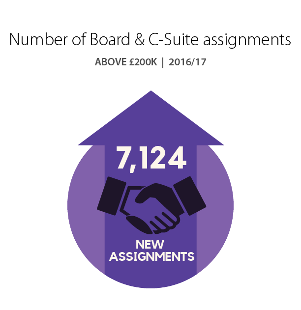 Number of Board & C-Suite Assignments