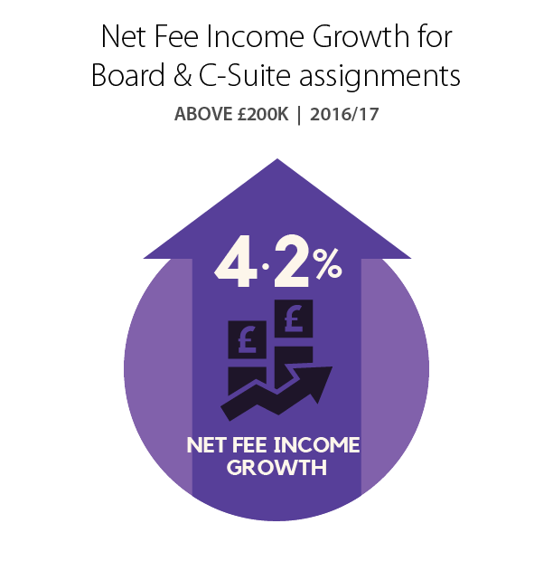 Net Fee Income Growth for Board & C-Suite assignments