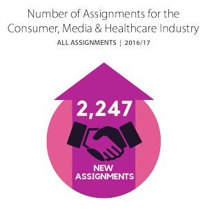 Number of Assignments for the Consumer, Media & Healthcare Industry