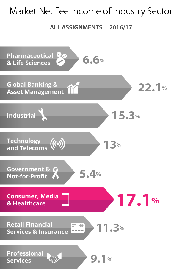 Consumer, Media & Healthcare industry share of Market Net Fee Income