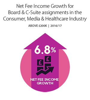 Net Fee Income Growth for Board & C-Suite assignments in the Consumer, Media & Healthcare Industry