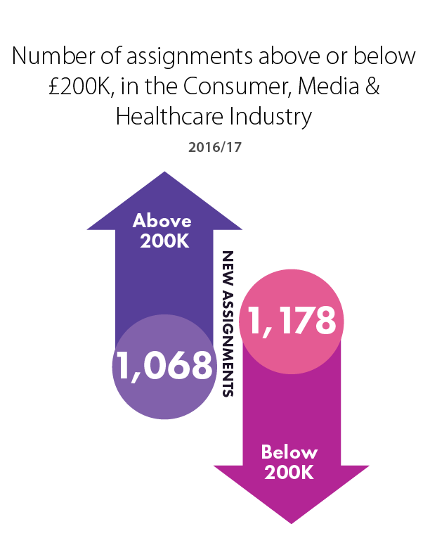 Number of assignments Board & C-Suite VS Non Board, in the Consumer, Media & Healthcare industry