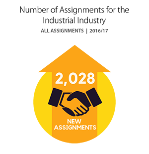 Number of Assignments for the Industrial Industry