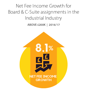 Net Fee Income Growth for Board & C-Suite assignments in the Industrial Industry