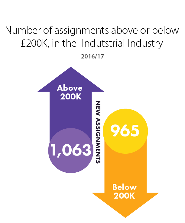 Number of assignments Board & C-Suite VS Non Board, in the industrial sector