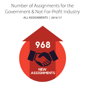 Number of Assignments for the Government & Not-For-Profit industry