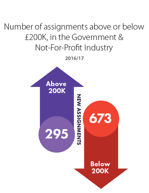 Number of assignments Board & C-Suite VS Non Board, in the Government & Not-For-Profit industry