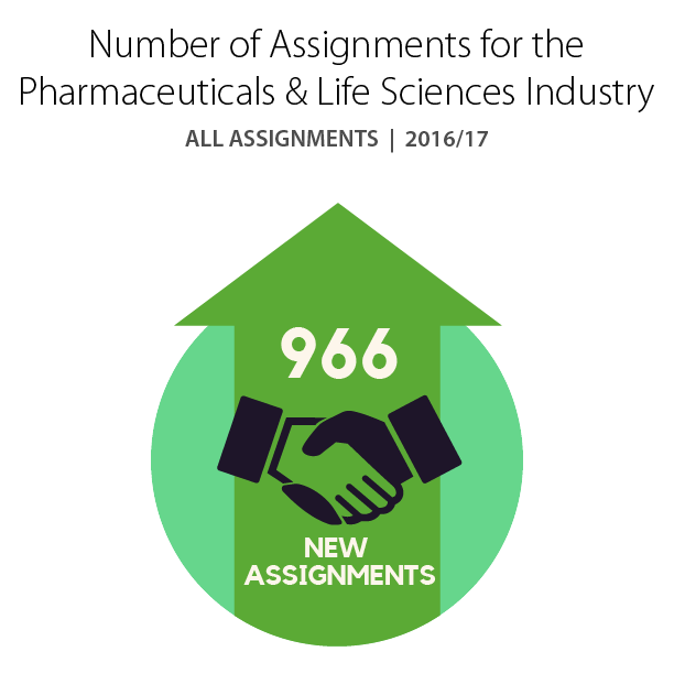 Number of Assignments for the Pharmaceuticals & Life Sciences Industry