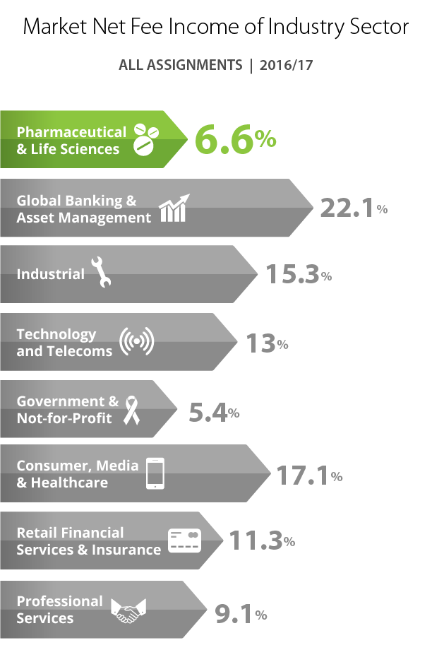 Pharmaceuticals & Life Sciences industry share of Market Net Fee Income