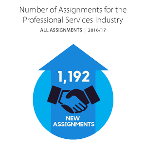 Number of Assignments for the Professional Services Industry