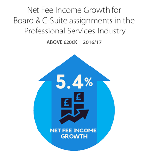 Net Fee Income Growth for Board & C-Suite assignments in the Professional Services Industry