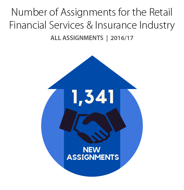 Total number of Assignments for the Retail Financial Services & Insurance industry