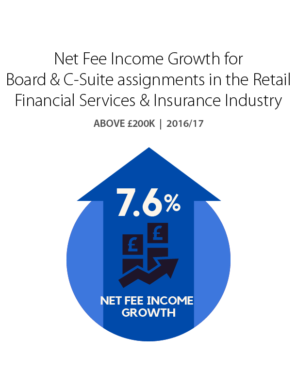 Net Fee Income for Board & C-Suite assignments in the Retail Financial Services & Insurance Industry