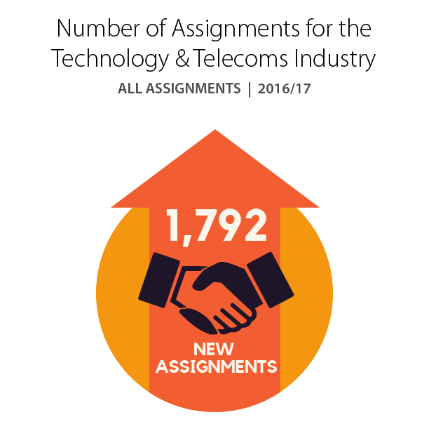 Number of Assignments for the Technology & Telecoms Industry