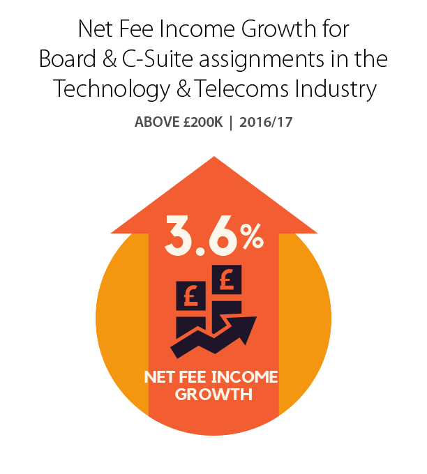 Net Fee Income Growth for Board & C-Suite assignments in the Technology & Telecoms Industry