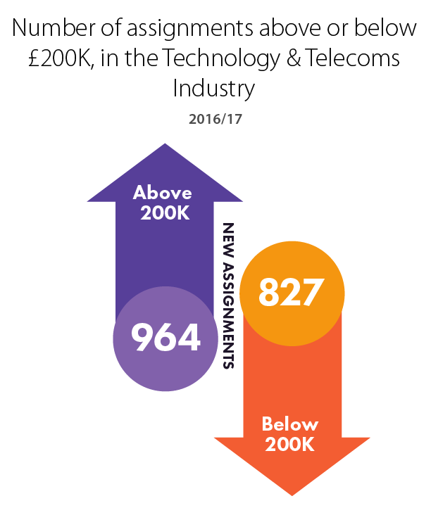 Number of assignments above or below ?200K, in the Technology & Telecoms Industry