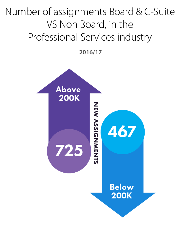 Number of assignments Board & C-Suite VS Non Board, in the Professional Services industry