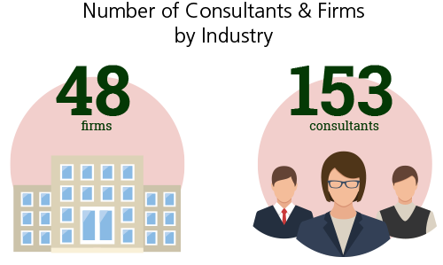 Number of Consultants & Firms by Industry - Technology & Telecoms